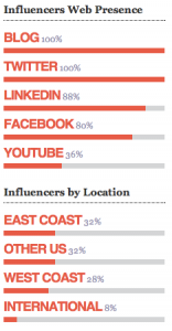 influencers-by-web-presence-and-location