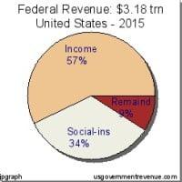 Fed Rev Chart