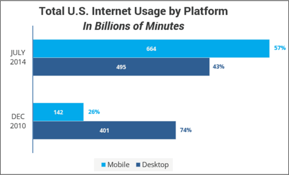 1170620 internet usage