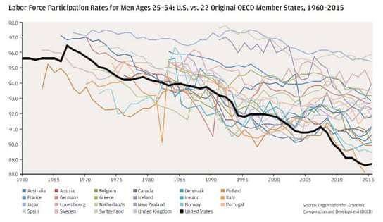 2017-04-04 jamie dimon chase annual letter labor force participation rates for men ages 25–54 us vs 22 original oecd member states 1960 2015 544x315px.jpg