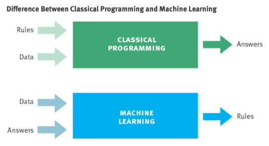 2020-08-25 HR Examiner photo img difference between classical programming and machine learning 544x295px.jpg
