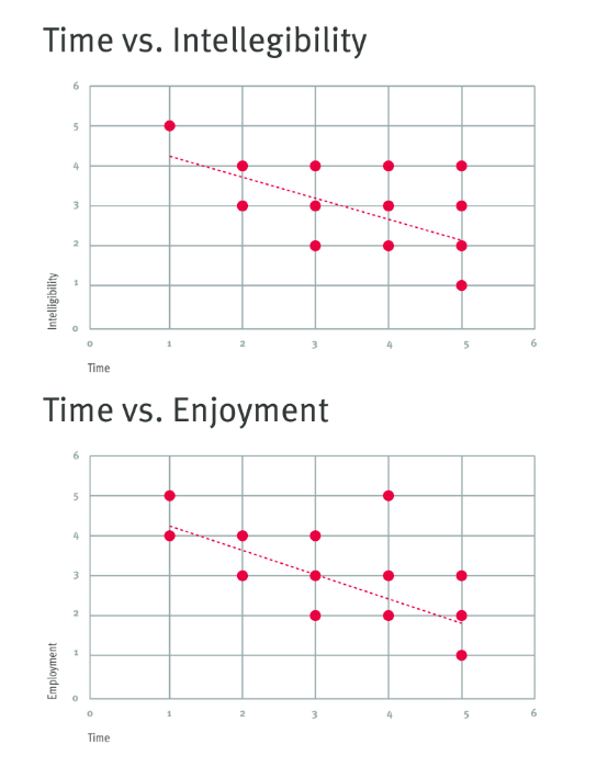 2020-11-16 HR Examiner article Assessing Values in Online Technology Part 3 graphic time vs intelligibility and time vs enjoyment 544x709px.png