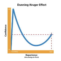 2020-11 25 HR Examiner photo img pandemic workforce beware of certainty key organizational changes and dunning kruger effect thumbnail sq 200px.jpg